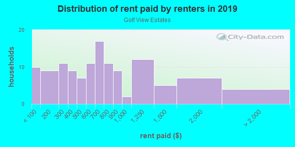 Rent paid by renters in 2013 in Golf View Estates in Lexington neighborhood in KY