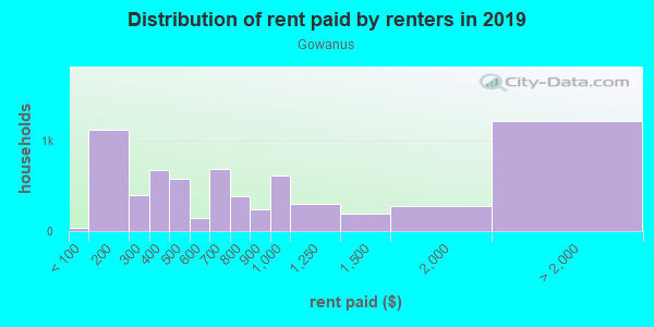 Rent paid by renters in 2013 in Gowanus in Brooklyn neighborhood in NY