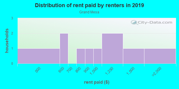 Rent paid by renters in 2013 in Grand Mesa in Grand Junction neighborhood in CO
