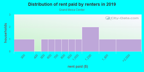 Rent paid by renters in 2013 in Grand Mesa Center in Grand Junction neighborhood in CO