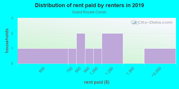 Rent paid by renters in 2013 in Grand Royale Condo in Vero Beach neighborhood in FL
