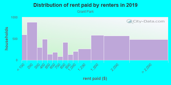 Rent paid by renters in 2013 in Grant Park in Atlanta neighborhood in GA