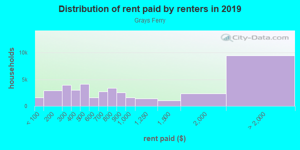 Rent paid by renters in 2013 in Grays Ferry in Philadelphia neighborhood in PA