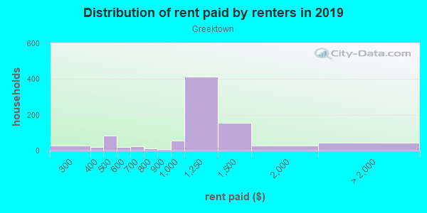 Rent paid by renters in 2013 in Greektown in Baltimore neighborhood in MD