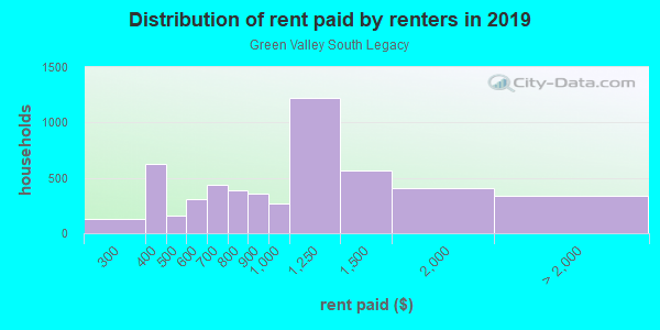 Rent paid by renters in 2013 in Green Valley South Legacy in Henderson neighborhood in NV