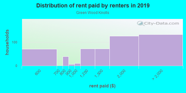 Rent paid by renters in 2013 in Green Wood Knolls in Silver Spring neighborhood in MD