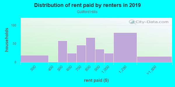 Rent paid by renters in 2013 in Guilford Hills in Greensboro neighborhood in NC