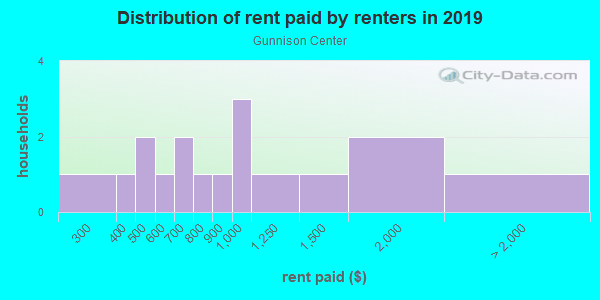 Rent paid by renters in 2013 in Gunnison Center in Gunnison neighborhood in CO