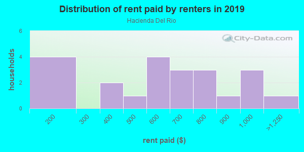 Rent paid by renters in 2013 in Hacienda Del Rio in Edgewater neighborhood in FL