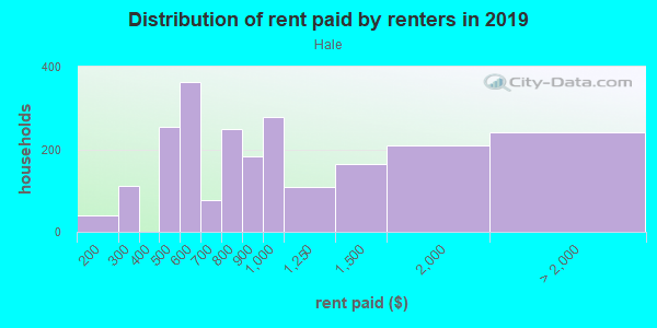 Rent paid by renters in 2013 in Hale in Denver neighborhood in CO
