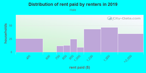 Rent paid by renters in 2013 in Hale in Minneapolis neighborhood in MN