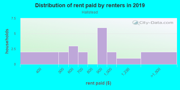 Rent paid by renters in 2013 in Hallstead in Concord neighborhood in NC
