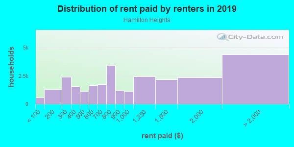 Rent paid by renters in 2013 in Hamilton Heights in New York neighborhood in NY