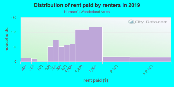 Rent paid by renters in 2013 in Hamner's Wonderland Acres in Lutz neighborhood in FL