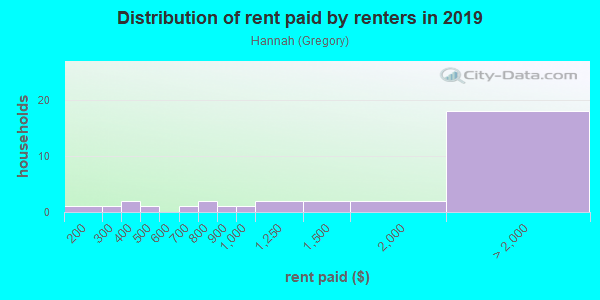 Rent paid by renters in 2013 in Hannah in San Jose neighborhood in CA