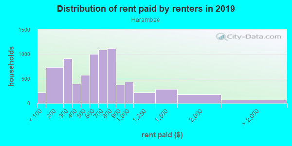 Rent paid by renters in 2013 in Harambee in Milwaukee neighborhood in WI