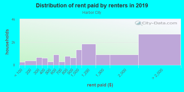 Rent paid by renters in 2013 in Harbor City in Harbor City neighborhood in CA
