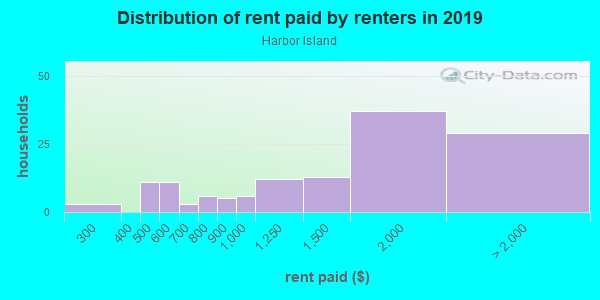 Rent paid by renters in 2013 in Harbor Island in Seattle neighborhood in WA