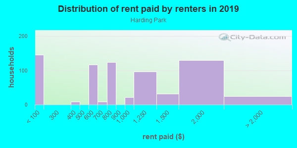 Rent paid by renters in 2013 in Harding Park in Bronx neighborhood in NY
