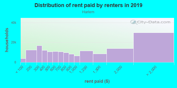 Rent paid by renters in 2013 in Harlem in New York neighborhood in NY