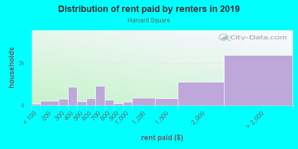Rent paid by renters in 2013 in Harvard Square in Cambridge neighborhood in MA