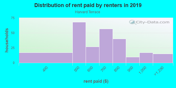 Rent paid by renters in 2013 in Harvard Terrace in Toledo neighborhood in OH