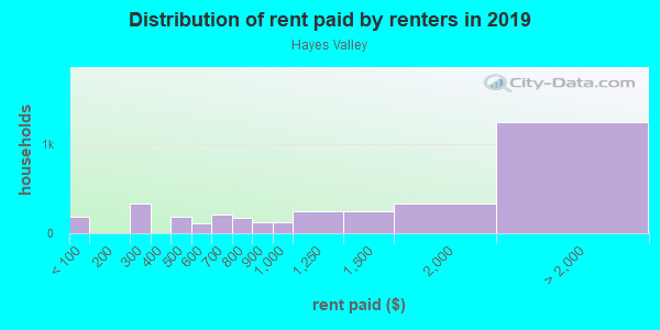 Rent paid by renters in 2013 in Hayes Valley in San Francisco neighborhood in CA