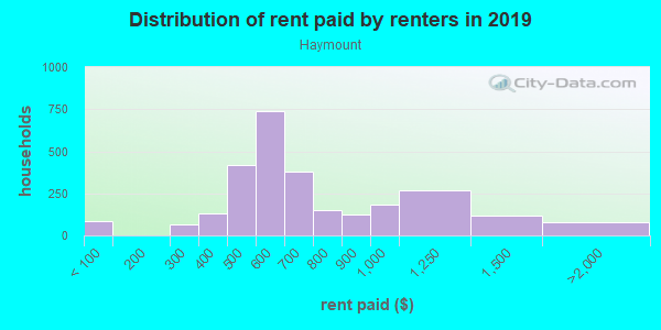 Rent paid by renters in 2013 in Haymount in Fayetteville neighborhood in NC