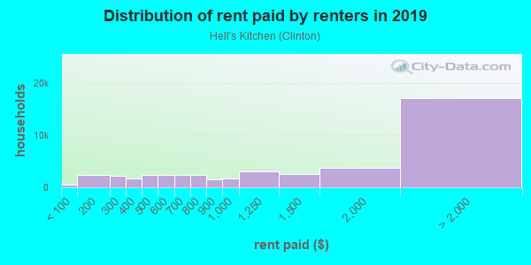 Rent paid by renters in 2013 in Hell's Kitchen in New York neighborhood in NY