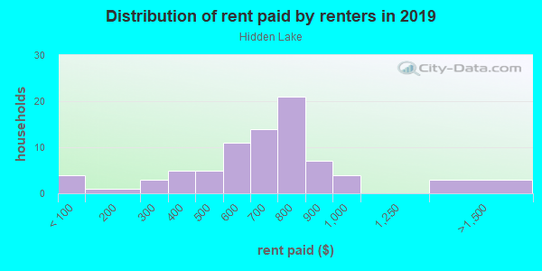Rent paid by renters in 2013 in Hidden Lake in Springdale neighborhood in AR