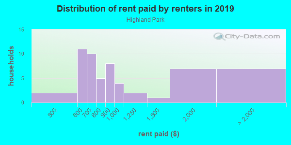 Rent paid by renters in 2013 in Highland Park in Dallas neighborhood in TX