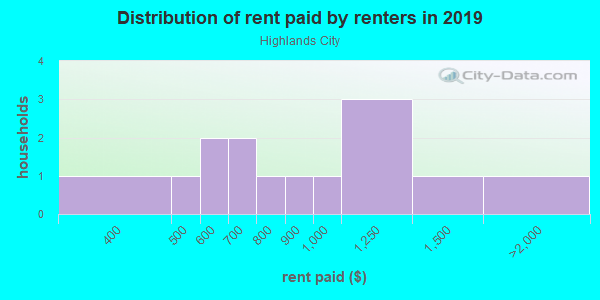Rent paid by renters in 2013 in Highlands City in Lakeland neighborhood in FL
