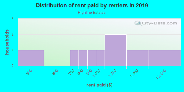 Rent paid by renters in 2013 in Highline Estates in Grand Junction neighborhood in CO