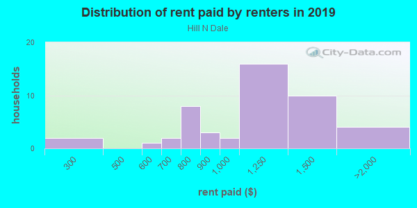 Rent paid by renters in 2013 in Hill N Dale in Lexington neighborhood in KY