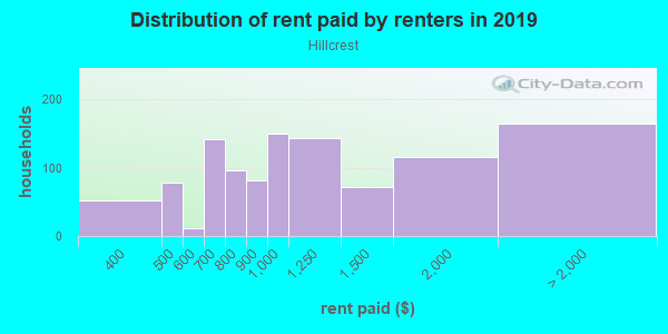 Rent paid by renters in 2013 in Hillcrest in Fayetteville neighborhood in AR