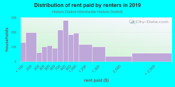 Rent paid by renters in 2013 in Historic District in Winchester neighborhood in VA