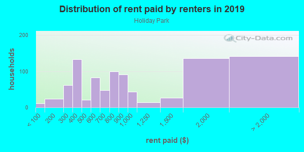 Rent paid by renters in 2013 in Holiday Park in Silver Spring neighborhood in MD