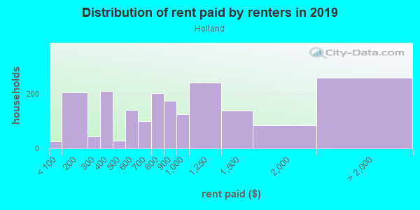 Rent paid by renters in 2013 in Holland in Minneapolis neighborhood in MN