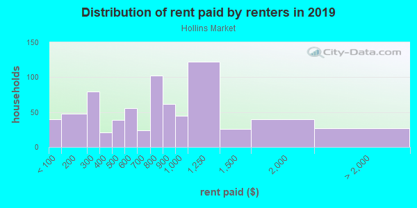 Rent paid by renters in 2013 in Hollins Market in Baltimore neighborhood in MD