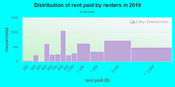 Rent paid by renters in 2013 in Hollydale in South Gate neighborhood in CA