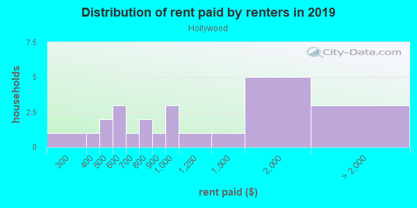 Rent paid by renters in 2013 in Hollywood in San Jose neighborhood in CA