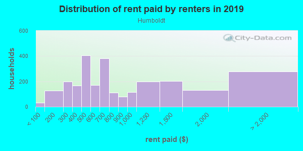 Rent paid by renters in 2013 in Humboldt in Portland neighborhood in OR