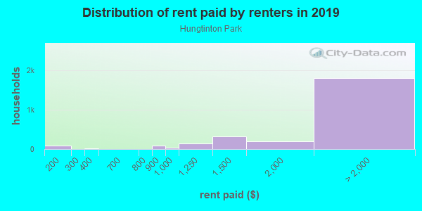 Rent paid by renters in 2013 in Hungtinton Park in San Bruno neighborhood in CA