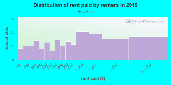 Rent paid by renters in 2013 in Hyde Park in Chicago neighborhood in IL