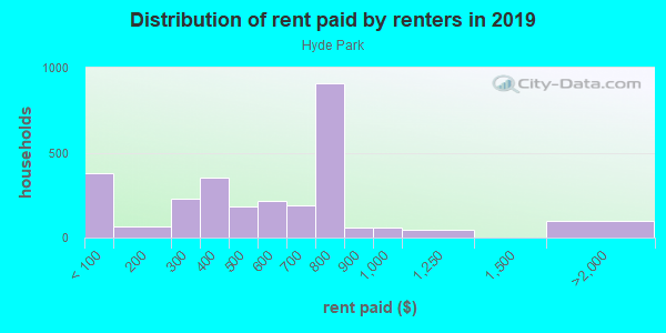 Rent paid by renters in 2013 in Hyde Park in Memphis neighborhood in TN