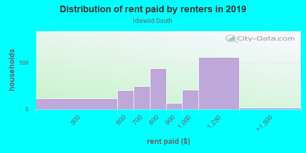 Rent paid by renters in 2013 in Idlewild South in Charlotte neighborhood in NC