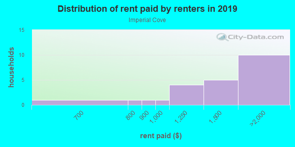 Rent paid by renters in 2013 in Imperial Cove in Clearwater neighborhood in FL
