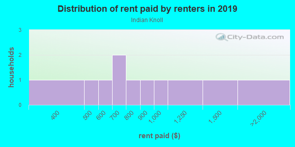 Rent paid by renters in 2013 in Indian Knoll in Canton neighborhood in GA
