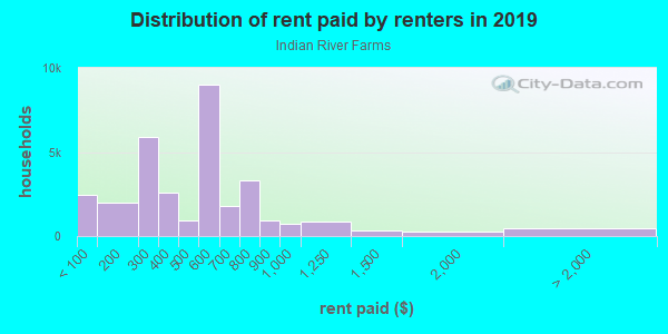 Rent paid by renters in 2013 in Indian River Farms in Vero Beach neighborhood in FL