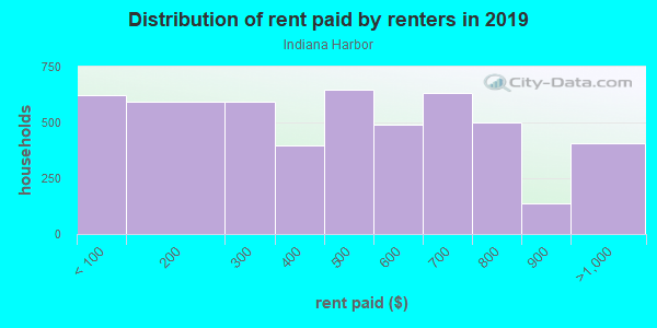 Rent paid by renters in 2013 in Indiana Harbor in East Chicago neighborhood in IN
